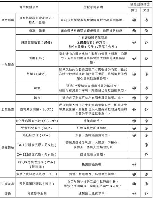 台北振兴医院健检项目