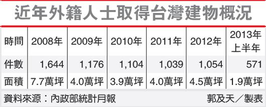 外籍人士在台购房增长表