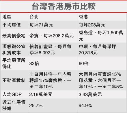 香港和台北房价全面比较数据表