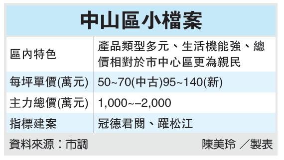 台湾中山区房屋市场