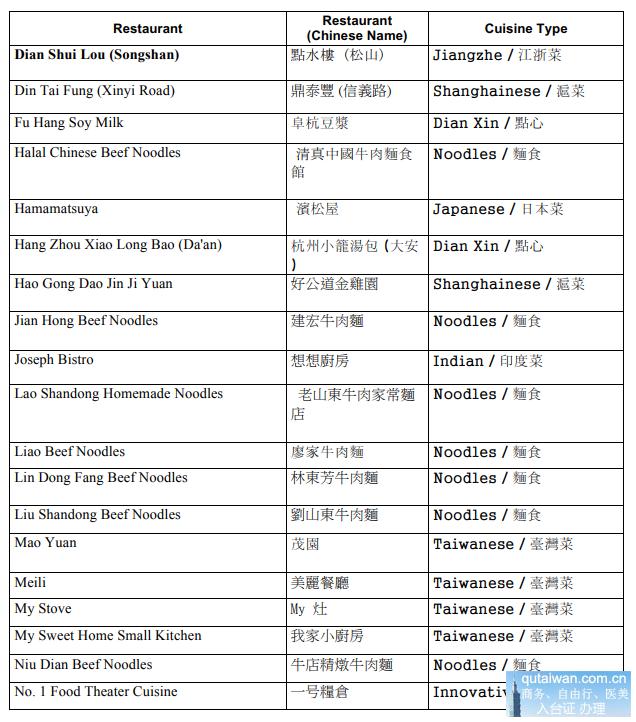 台北米其林餐厅名单1