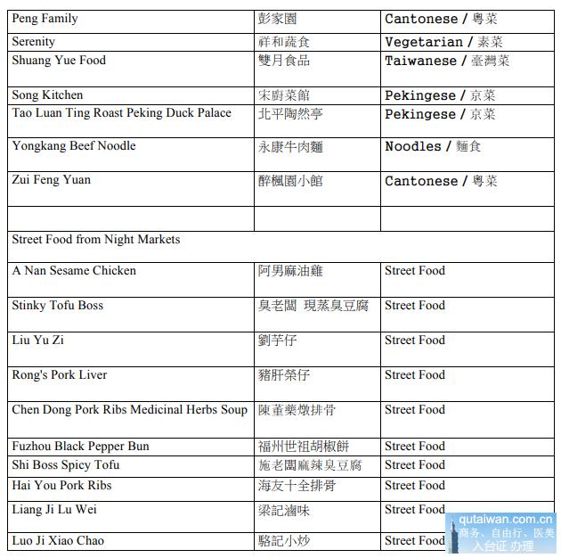 米其林美食名单2