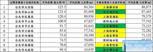 台北与上海、北京核心地区房价对比图