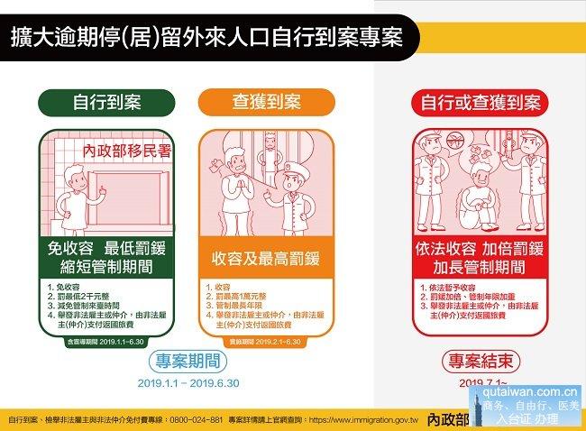 台湾滞留人口自行到案政策