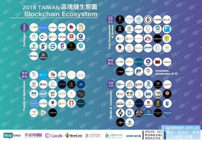台湾主要区块链应用平台