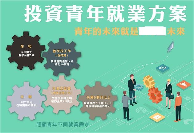 台湾年轻人创业能否成为主流