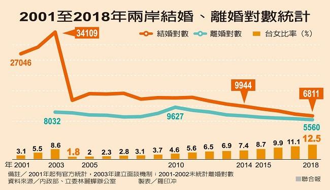 最近几年两岸结婚人数持续下降