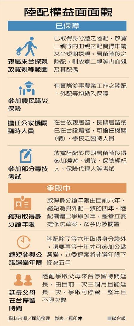 大陆女性嫁到台湾权益说明