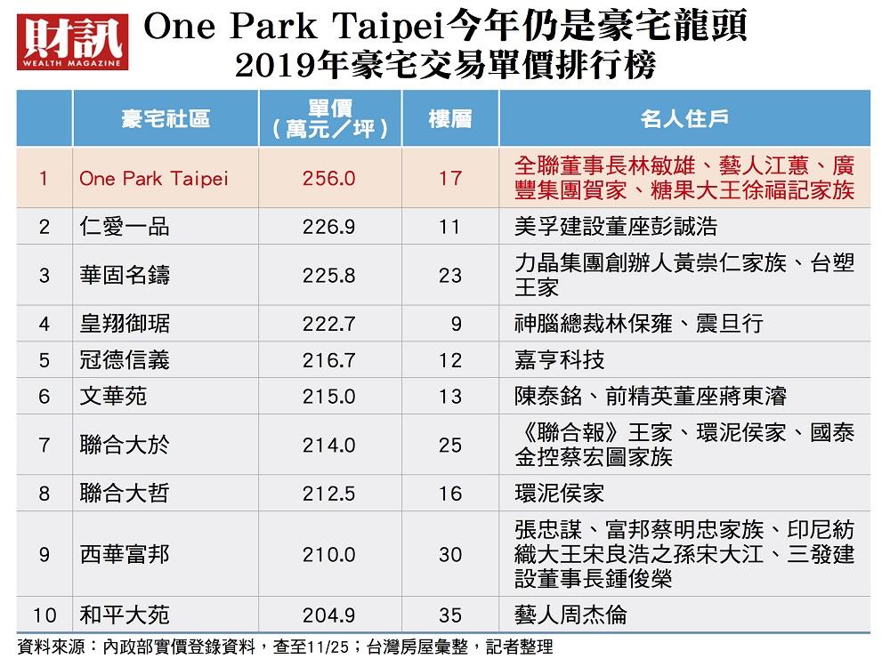 台湾2019年豪宅交易排行榜