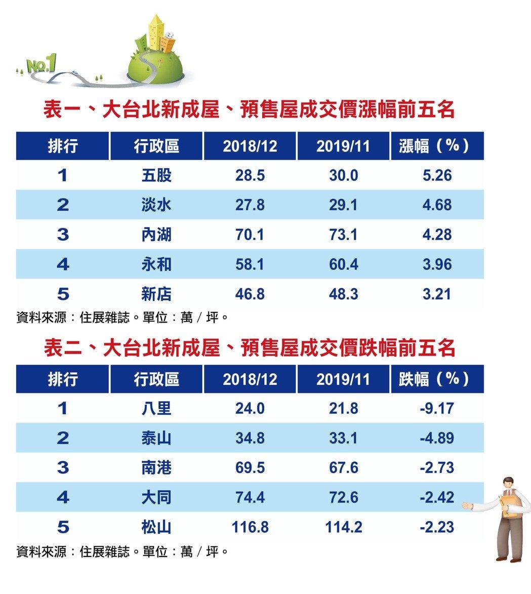 大台北新房成交价涨跌前5名地区