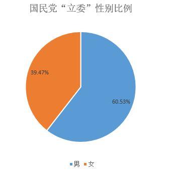国民党立委性别分布比例