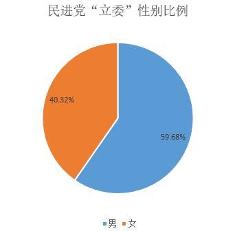 民进党立委性别分布比例