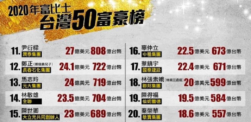 2020福布斯台湾富豪榜第11到20名人员名单