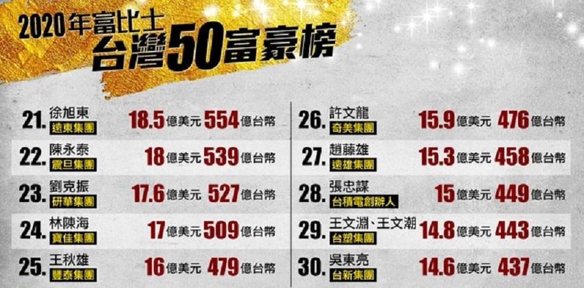 2020福布斯台湾富豪榜第21到30名人员名单