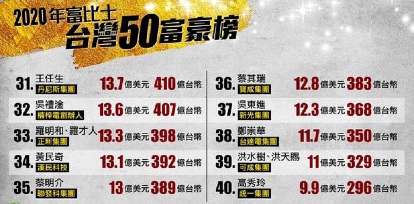 2020福布斯台湾富豪榜第31到40名人员名单
