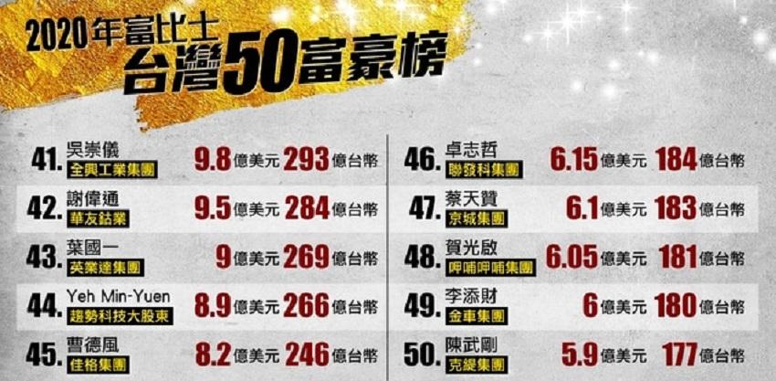 2020福布斯台湾富豪榜第41到50名人员名单