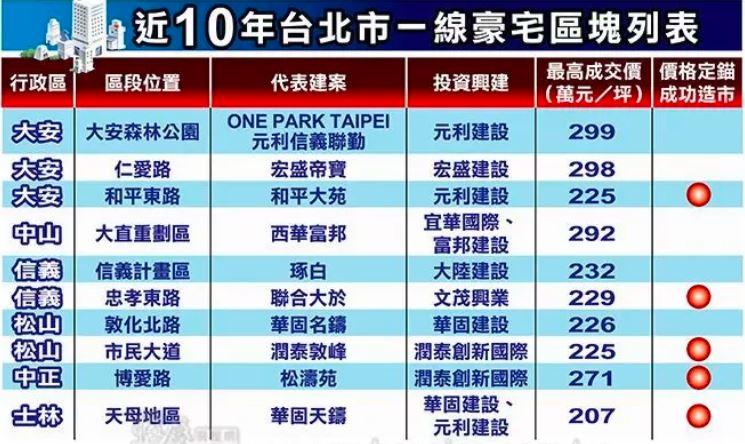 台北近十年豪宅分布区域和代表性楼盘