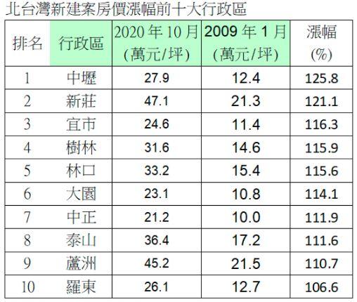 台湾北部近10年新房涨幅前十名区域