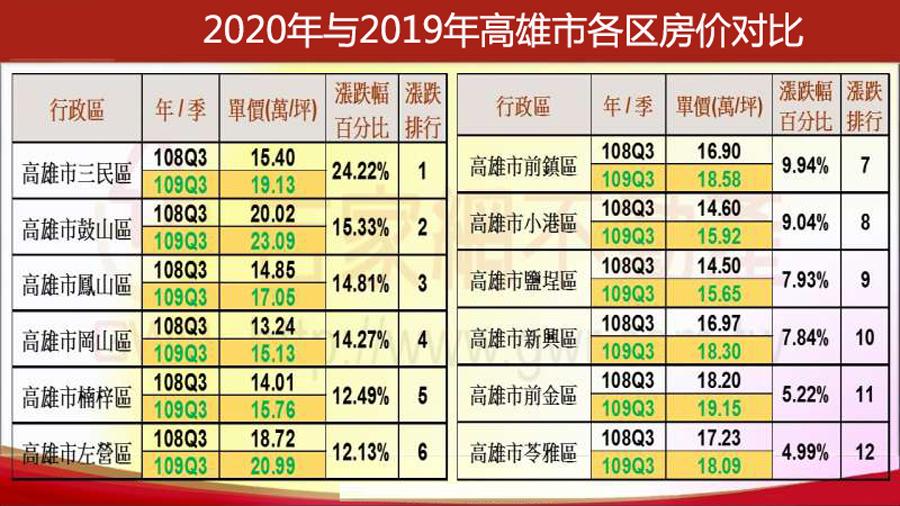2019年-2020年高雄市主要区域房价涨跌对比