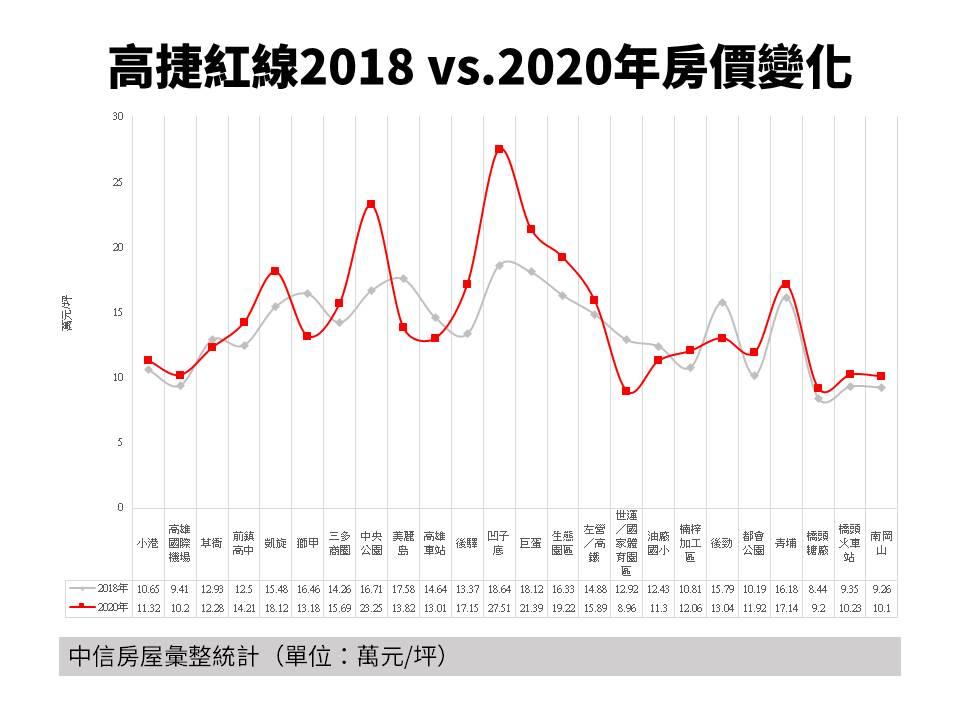 高雄捷运红线各站点2018-2020年房价变化