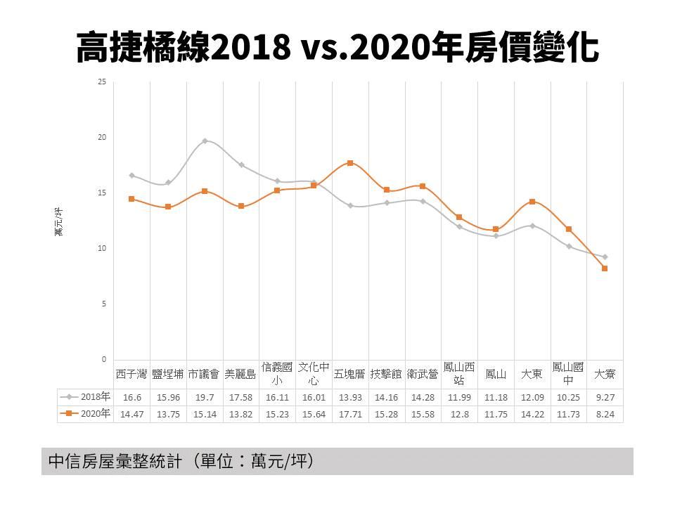 高雄捷运橘线2018-2020年房价变化