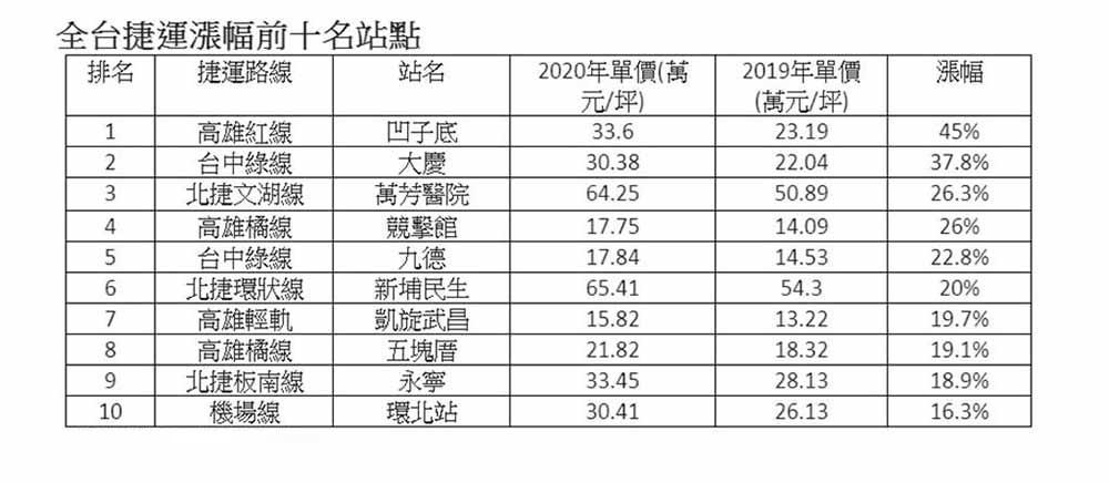 2020年全台湾地区捷运房价涨幅前10名