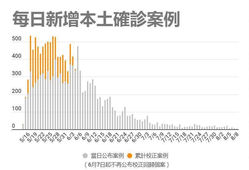 台湾地区本土疫情确诊走势图